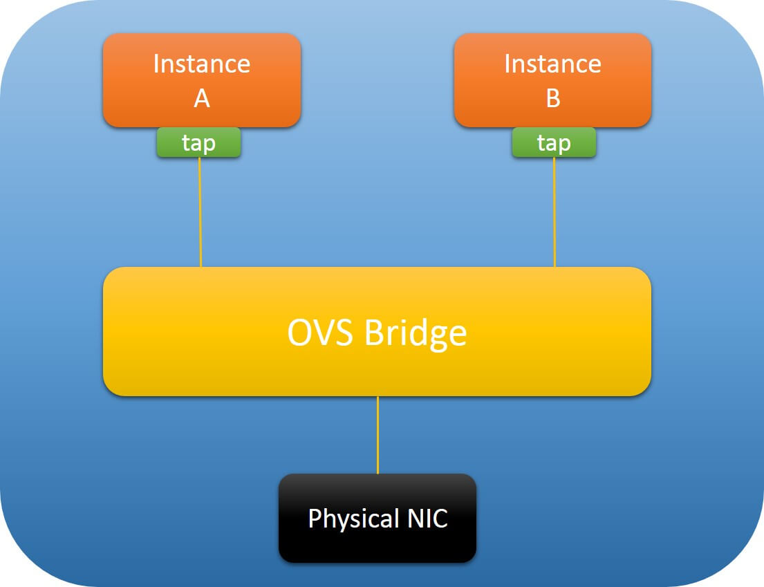 OVS Deep Dive 5: Datapath and TX Offloading