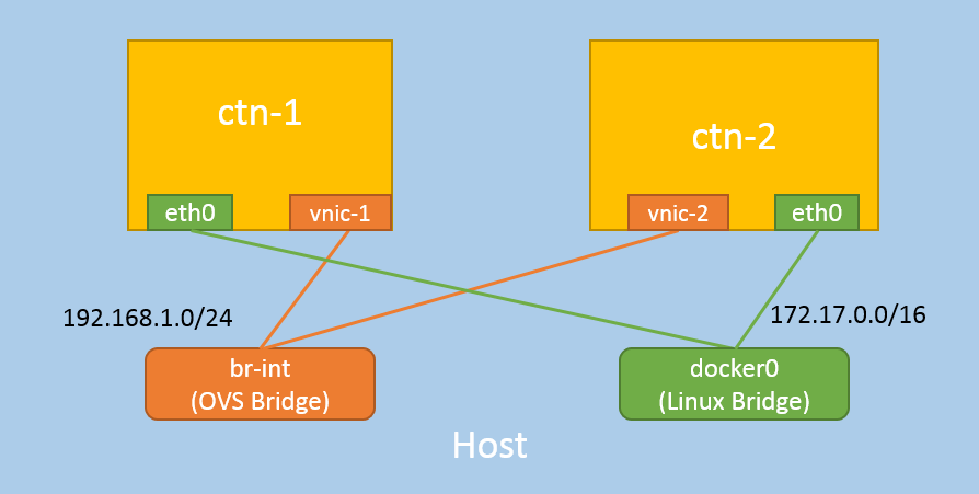 Play With Container Network Interface