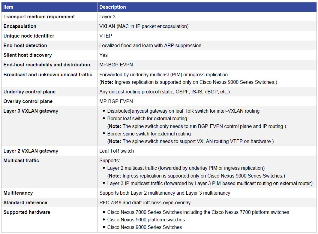 译] 数据中心网络:Spine-Leaf 架构设计综述